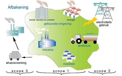 Scopes grondgebiedfootprint aanmelder.png